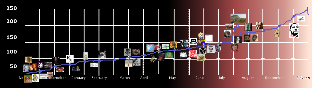 [Image: users-timeline.png]